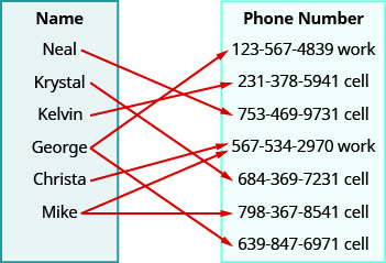 "This figure shows two table that each have one column. The table on the left has the header ""Name"" and lists the names ""Neal"", ""Krystal"", ""Kelvin"", ""George"", ""Christa"", and ""Mike"". The table on the right has the header ""Phone number"" and lists the numbers ""123-567-4389 work"", ""231-378-5941 cell"", ""753-469-9731 cell"", ""567-534-2970 work"", ""684-369-7231 cell"", ""798-367-8541 cell"", and ""639-847-6971 cell"". There are arrows that start at a name and points toward a number in the phone number table. The first arrow goes from Neal to 753-469-9731 cell. The second arrow goes from Krystal to a 684-369-7231 cell. The third arrow goes from Kelvin to 231-378-5941 cell. The fourth arrow goes from George to 123-567-4389 work. The fifth arrow goes from George to 639-847-6971 cell. The sixth arrow goes from Christa to 567-534-2970 work. The seventh arrow goes from Mike to 567-534-2970 work. The eighth arrow goes from Mike to 798-367-8541 cell."