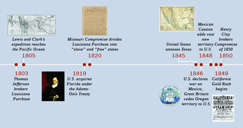 "A timeline shows important events of the era. In 1803, Thomas Jefferson brokers the Louisiana Purchase. In 1805, Lewis and Clark's expedition reaches the Pacific Ocean; a map tracing Lewis and Clark's path is shown. In 1819, the U.S. acquires Florida under the Adams-Onís Treaty; a portrait of John Quincy Adams is shown. In 1820, the Missouri Compromise divides the Louisiana Purchase into ""slave"" and ""free"" states; the first page of a letter from Thomas Jefferson defending his position on the Missouri Compromise is shown. In 1845, the United States annexes Texas. In 1846, the U.S. declares war on Mexico, and Great Britain cedes Oregon territory to the United States; the seal of the Oregon territory is shown. In 1848, the Mexican Cession adds vast new territory to the United States; a map of Mexico in 1847 is shown. In 1849, the California Gold Rush begins; a promotional poster beckoning Americans to book their passage via steamship is shown. In 1850, Henry Clay brokers the Compromise of 1850."