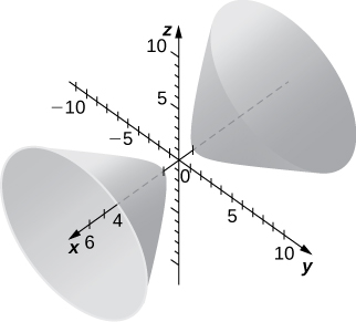 This figure is a surface in the 3-dimensional coordinate system. There are two conical shapes facing away from each other. They have the x axis through the center.