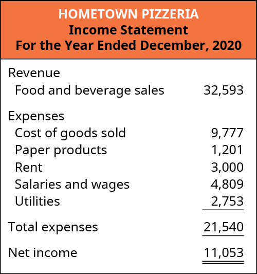 Hometown Pizzeria's income statement is provided for the year ended December 31, 2020. Revenue includes food and beverage sales $32,593. Expenses include cost of goods sold $9,777, paper products $1,201, rent $3,000, salaries and wages $4,809, and utilities $2,753 for total expenses of $21,540. Net income is $11,053.