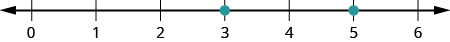 A number line is shown with the numbers 3, 4, and 5. There are red dots at 3 and at 5.