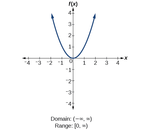 Quadratic function f(x)=x^2.