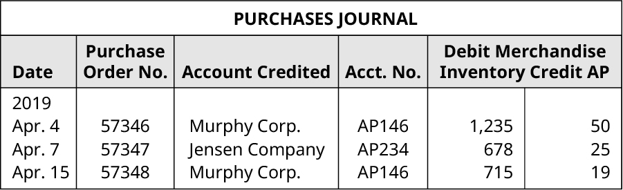 Purchases Journal. Five Columns, labeled left to right: Date, Purchase Order Number, Account Credited, Account Number, Debit Merchandise Inventory and Credit Accounts Payable, Line One: April 4, 2019; 57346; Murphy Corporation; AP146; 1,235, 50. Line Two: April 7, 2019; 57347; Jensen Company; AP234; 678; 25. Line Three: April 15, 2019; 57348; Murphy Company; AP146; 715; 19.