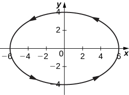 An ellipse with minor axis vertical and of length 8 and major axis horizontal and of length 12 that is centered at the origin. The arrows go counterclockwise.
