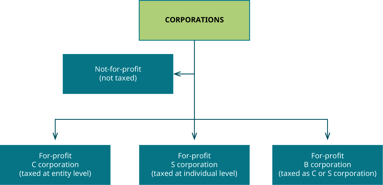 Flow chart with Corporations at the top. A arrow points down to three different boxes: For-profit C corporation (taxed at entity level), For-profit S corporation (taxed at individual level), and For-profit B corporation (taxed as C- or S-corporation). A line also connects separately to a box labeled Not-for-profit (not taxed).