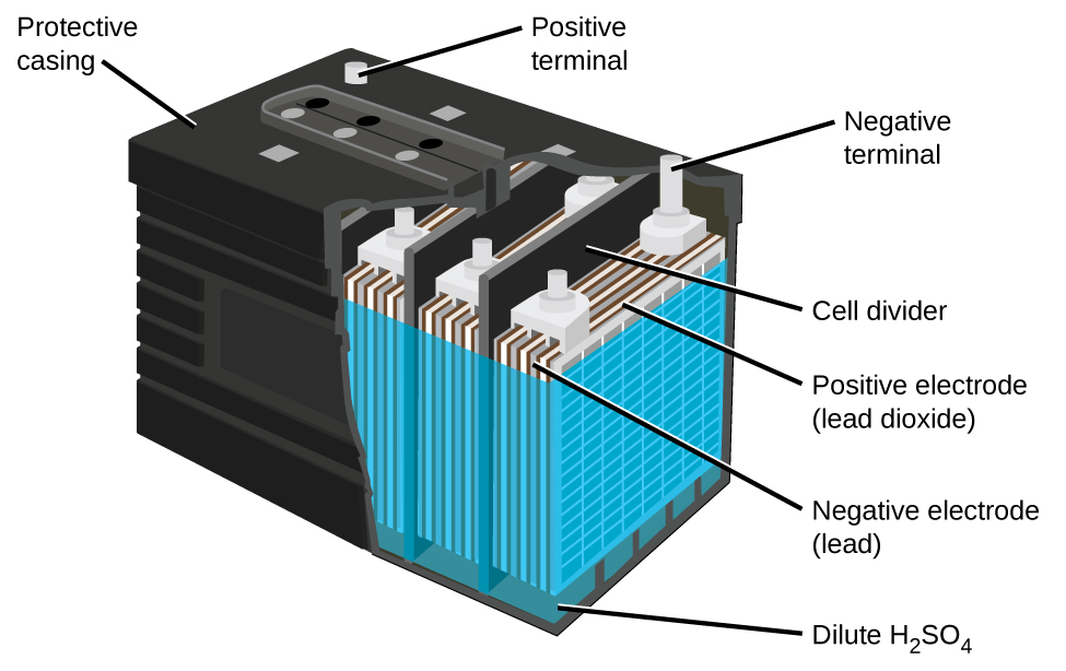"A diagram of a lead acid battery is shown. A black outer casing, which is labeled ""Protective casing"" is in the form of a rectangular prism. Grey cylindrical projections extend upward from the upper surface of the battery in the back left and back right corners. At the back right corner, the projection is labeled ""Positive terminal."" At the back right corner, the projection is labeled ""Negative terminal."" The bottom layer of the battery diagram is a dark green color, which is labeled ""Dilute H subscript 2 S O subscript 4."" A blue outer covering extends upward from this region near the top of the battery. Inside, alternating grey and white vertical ""sheets"" are packed together in repeating units within the battery. The battery has the sides cut away to show three of these repeating units which are separated by black vertical dividers, which are labeled as ""cell dividers."" The grey layers in the repeating units are labeled ""Negative electrode (lead)."" The white layers are labeled ""Postive electrode (lead dioxide)."""