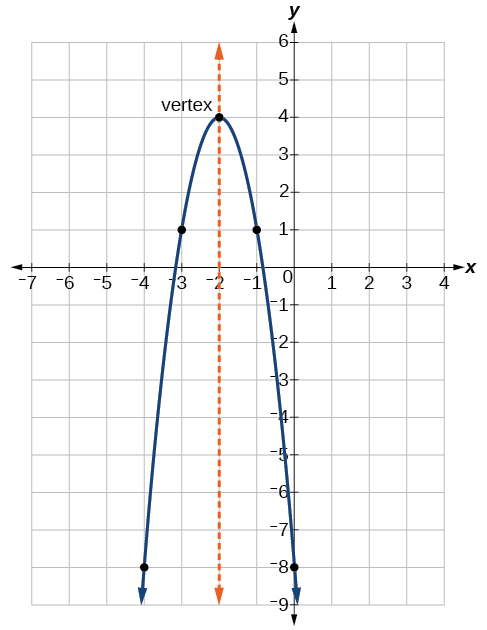 Graph of a parabola showing where the x and y intercepts, vertex, and axis of symmetry are for the function y=-3(x+2)^2+4.