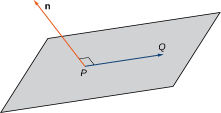 This figure is a parallelogram representing a plane. In the plane is a vector from point P to point Q. Perpendicular to the vector P Q is the vector n.