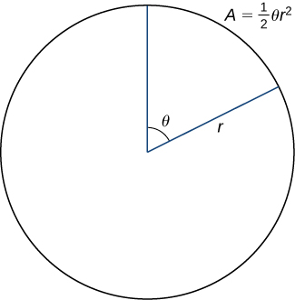 A circle is drawn with radius r and a sector of angle θ. It is noted that A = (1/2) θ r2.