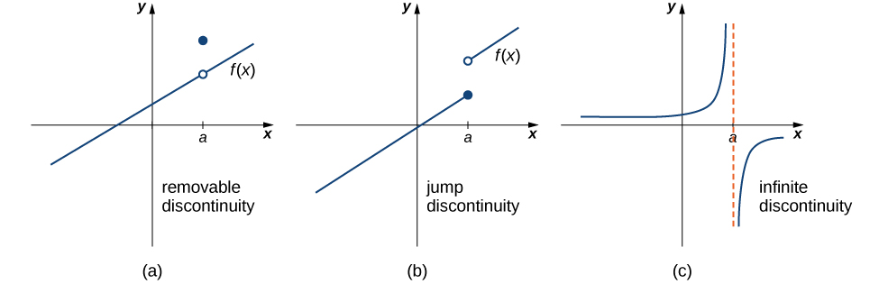 Three graphs, each showing a different discontinuity. The first is removable discontinuity. Here, the given function is a line with positive slope. At a point x=a, where a>0, there is an open circle on the line and a closed circle a few units above the line. The second is a jump discontinuity. Here, there are two lines with positive slope. The first line exists for x<=a, and the second exists for x>a, where a>0. The first line ends at a solid circle where x=a, and the second begins a few units up with an open circle at x=a. The third discontinuity type is infinite discontinuity. Here, the function has two parts separated by an asymptote x=a. The first segment is a curve stretching along the x axis to 0 as x goes to negative infinity and along the y axis to infinity as x goes to zero. The second segment is a curve stretching along the y axis to negative infinity as x goes to zero and along the x axis to 0 as x goes to infinity.