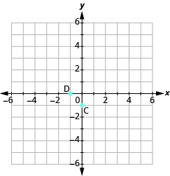 "The graph shows the x y-coordinate plane. The x and y-axis each run from -6 to 6. The point ""ordered pair -1, 0"" is labeled ""D"". The point ""ordered pair 0,  -1"" is labeled ""C""."