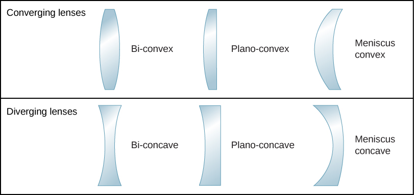 Figure shows three converging lenses and three diverging lenses. The converging lenses are: bi-convex, with two convex surfaces, plano-convex, with one convex and once flat surface and meniscus convex, with one convex and one concave surface, the convex having a smaller radius of curvature. The diverging lenses are: bi-concave, with two concave surfaces, plano-concave, with one concave and once flat surface and meniscus concave, with one concave and one convex surface, the concave having a smaller radius of curvature.