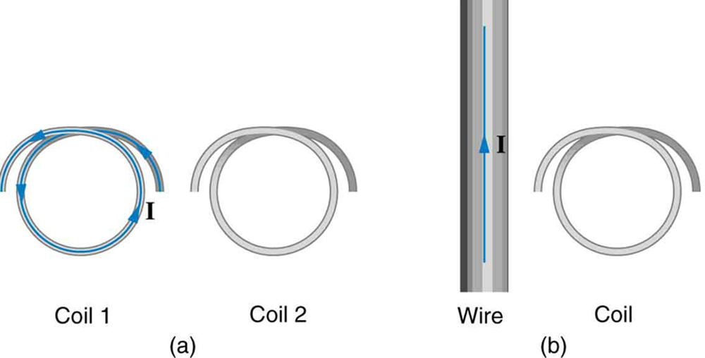 Part a of the diagram shows two single loop coils. Coil one and coil two are held vertically. Coil one has a current I in anti clockwise direction. Part b of the diagram shows a wire held vertical with a current flowing in upward direction. There is a single loop coil next to it held vertically.