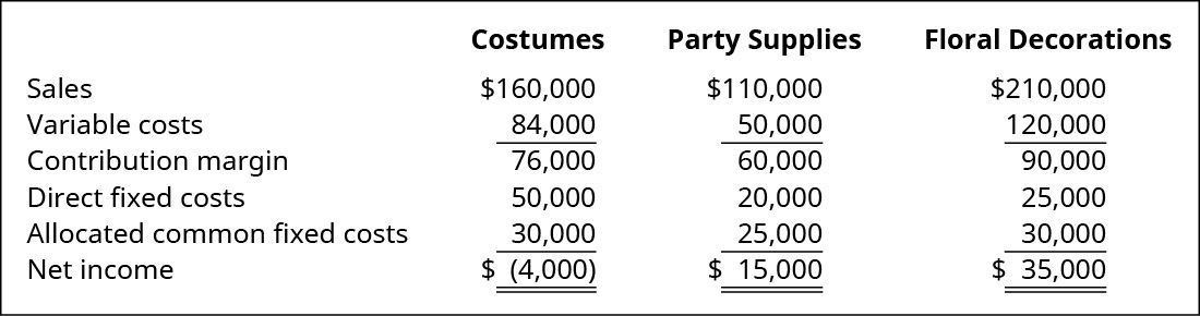 Costumes, Party Supplies, and Floral Decorations, respectively: Sales $160,000, $110,000, $120,000 less Variable costs $84,000, $50,000, $120,000 equals Contribution margin $76,000, $60,000, $90,000 less Direct fixed costs $50,000, $20,000, $25,000 and Allocated common fixed costs $30,000, $25,000, $30,000 equals Net income $(4,000), $15,000, $35,000.