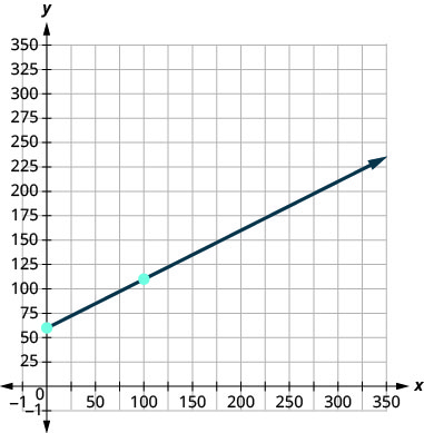 This figure shows the graph of a straight line on the x y-coordinate plane. The x-axis runs from negative 1 to 350. The y-axis runs from negative 1 to 350. The line goes through the points (0, 60) and (200, 160).