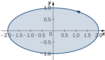 A horizontal oval oriented counterclockwise with vertices at (-2,0), (0,-1), (2,0), and (0,1). The region enclosed is shaded.