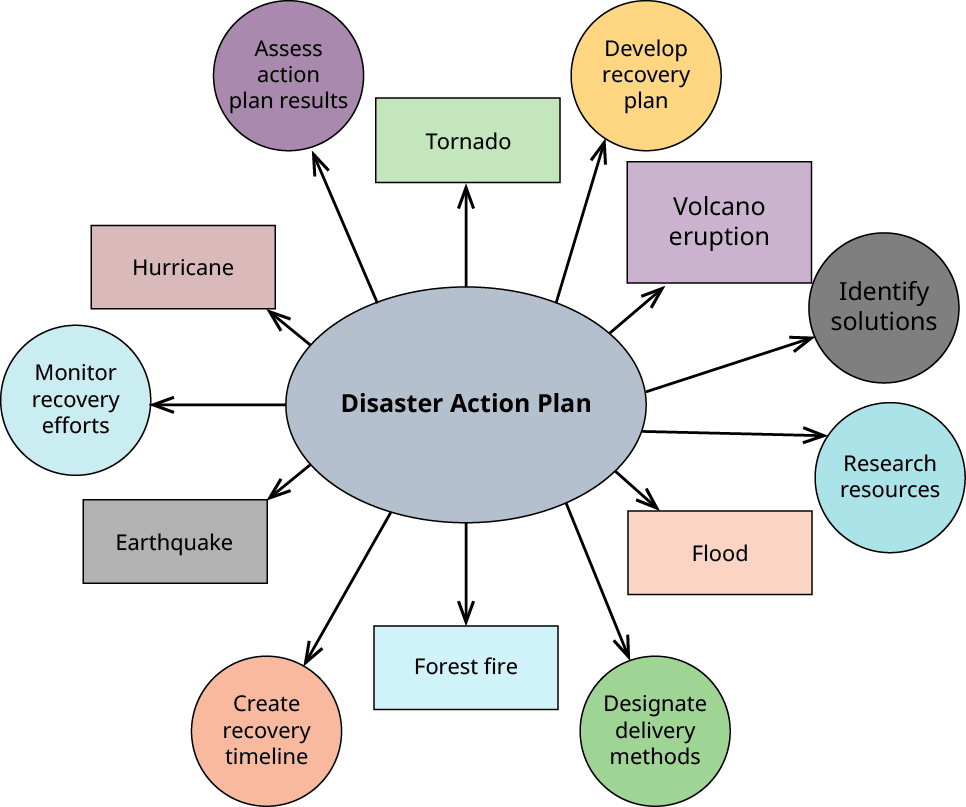 Mind map that shows a disaster action plan with arrows extending to such areas as assess action plan results, hurricane, tornado, develop recovery plan, volcano eruption, identify solutions, research resources, flood, designate delivery methods, forest fire, create recovery timeline, earthquake, and monitor recovery efforts.