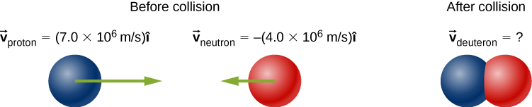 Before collision, proton on the left is moving with v sub proton to the right of 7.0 times 10 to the 6 meters per second, and neutron on the right is moving with v sub neutron to the left of -4.0 times 10 to the 6 meters per second. After collision, the proton and deuteron are stuck together, and have unknown v sub deuteron.