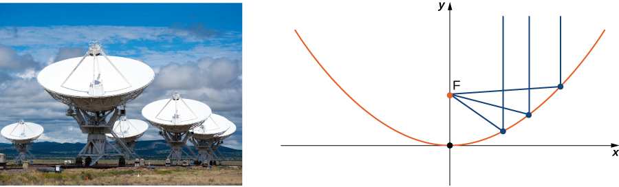 This figure has two images. The first image is a picture of satellite dishes with parabolic reflectors. The second image is a parabolic curve on a line segment. The bottom of the curve is at point V. There is a line segment perpendicular to the other line segment through V. There is a point on this line segment labeled F. There are 3 lines from F to the parabola, intersecting at P sub 1, P sub 2, and P sub 3. There are also three vertical lines from P sub 1 to Q sub 1, from P sub 2 to Q sub 2, and from P sub 3 to Q sub 3.