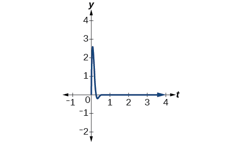 Graph of f(t) = 7(e^(-10t))sin(12t), which spikes close to t=0 and quickly becomes almost a straight line.