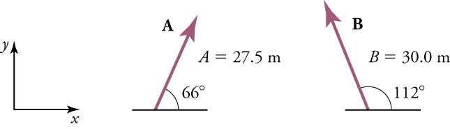 An x-y axis is shown for reference. Vector A points upward from the x-axis is twenty-seven point five meters, and has an angle of sixty-six degrees. Vector B points upward from the x-axis is thirty meters, and has an angle of one hundred twelve degrees.