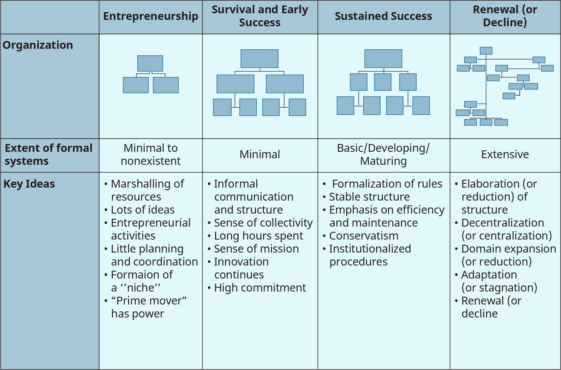 A two-way table shows the patterns and structures that appear in an organization through four phases.