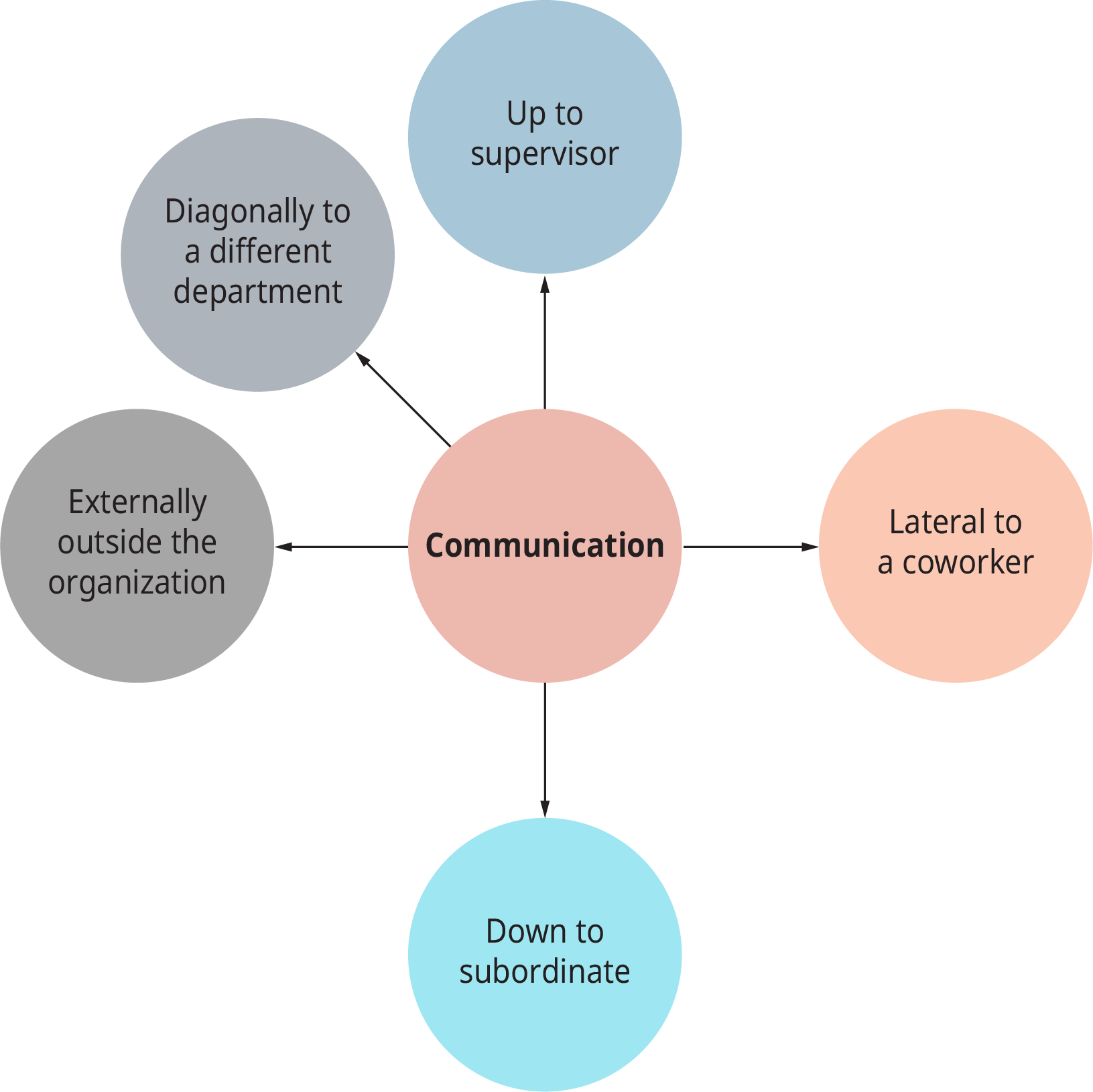 A diagram shows a variety of communications that illustrate social influences in the workplace.