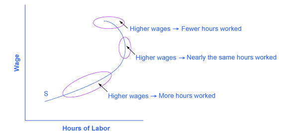 The graph shows that the labor-leisure budget constraint can be influenced in several ways based on higher wages and the numbers of hours worked.