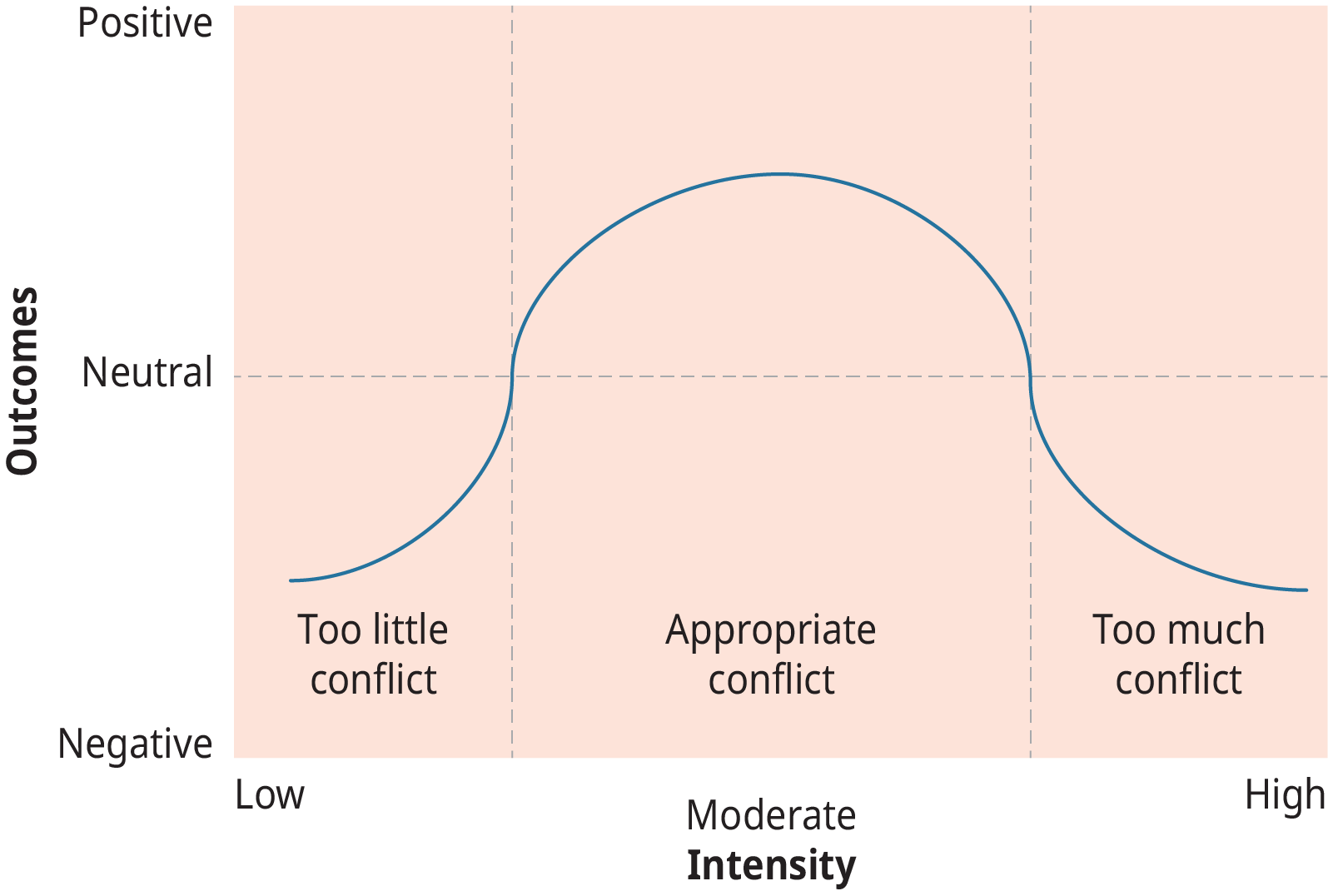 A graph representing the relationship between conflict intensity and outcomes.