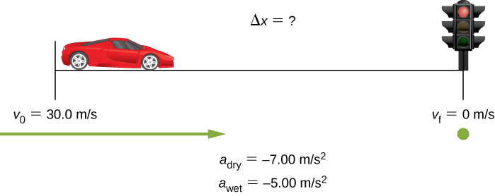 Figure shows motor vehicle that moved with the speed of 30 meters per second. A stop light is located at the unknown distance delta x from the motor vehicle. Speed of motor vehicle is zero meters per second when it reaches stop light.