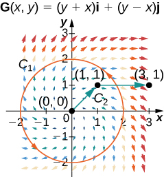 A vector field has the same curves C_1 and C_2. However, the arrows are different. Here, the arrows spiral out from the origin in a clockwise manner. The further away they are from the origin, the longer they become. They are largely horizontal in quadrants 1 and 3 and largely vertical in quadrants 2 and 4.