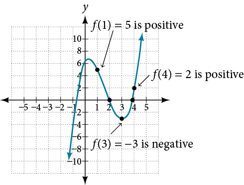 Graph of f(x)=x^3-5x^2+3x+6 and shows, by the Intermediate Value Theorem, that there exists two zeros since f(1)=5  and f(4)=2 are positive and f(3) = -3 is negative.