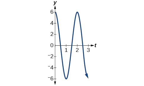 Graph of the function y=6cos(pi t) from 0 to 3.