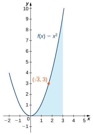 A graph of the parabola f(x) = x^2 over [-2, 3]. The area under the curve and above the x axis is shaded, and the point (sqrt(3), 3) is marked.