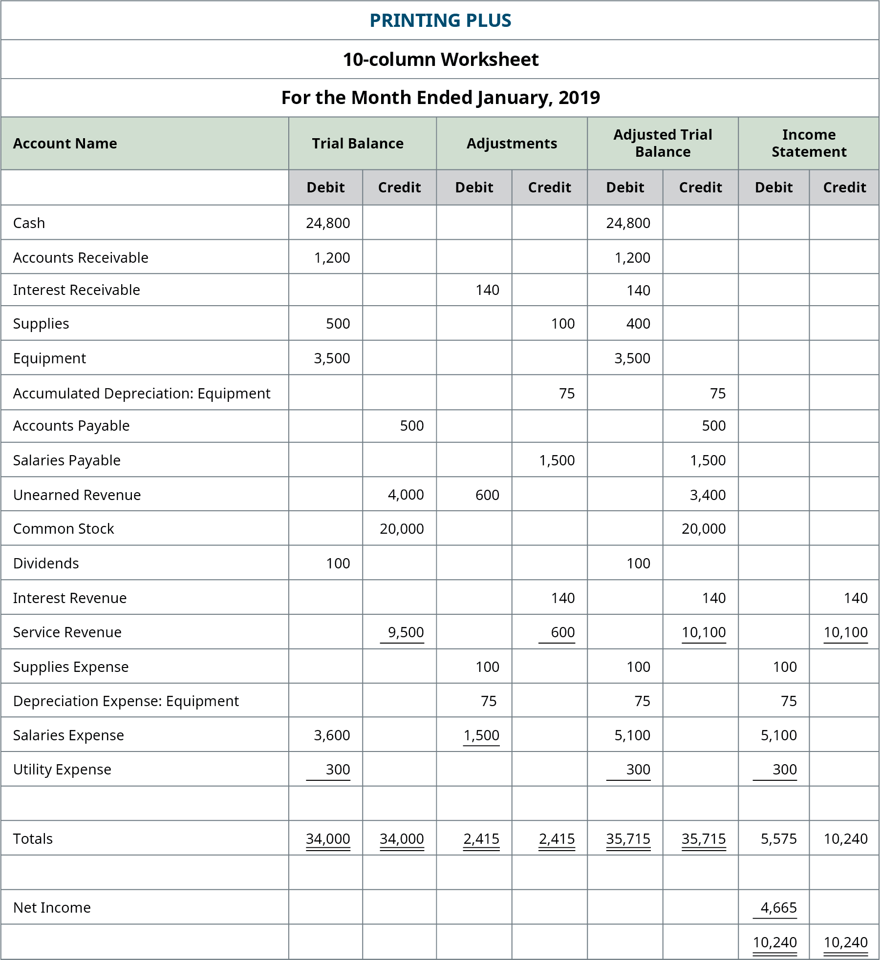 Excerpt from Printing Plus worksheet, adding the Income Statement columns. Credit column: Interest Revenue 140; Service Revenue 10,100; Total Credit Column 10,240. Debit column: Supplies Expense 100; Depreciation Expense: Equipment 75; Salaries Expense 5,100; Utility Expense 300; Sub-Total Debit Column 5,575; Net Income 4,665; Total Debit Column 10,240.