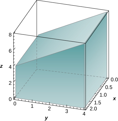 In xyz space, a shape is created with sides given by y = 0, x = 0, y = 4, x = 2, z = 0, and the plane the runs from z = 4 along the y axis to z = 8 along the plane formed by y = 4.