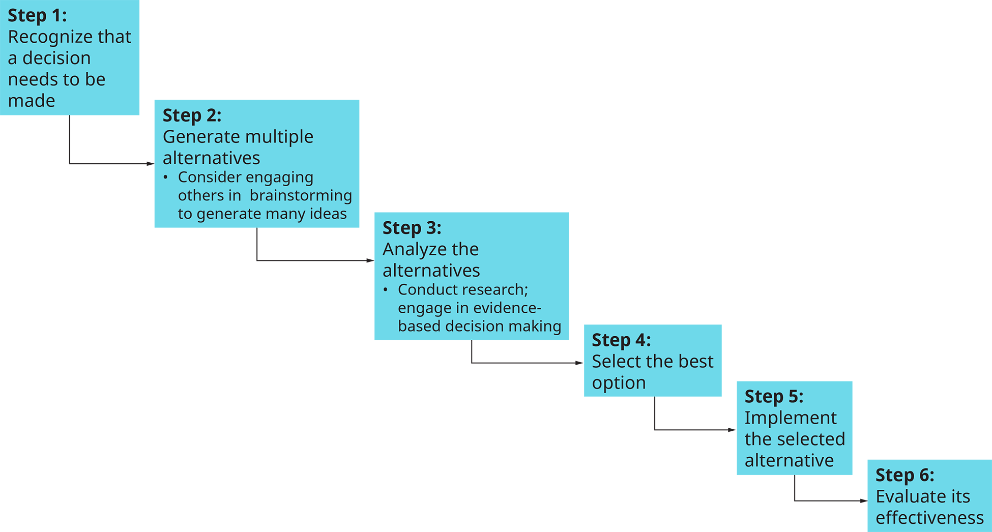 A flowchart shows the six steps in the decision-making process.