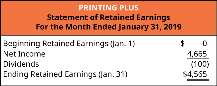 Printing Plus, Statement of Retained Earnings, For Month Ended January 31, 2019. Beginning Retained Earnings (January 1) $0; plus Net Income 4,665; minus Dividends (100); Ending Retained Earnings (January 31) $4,565.