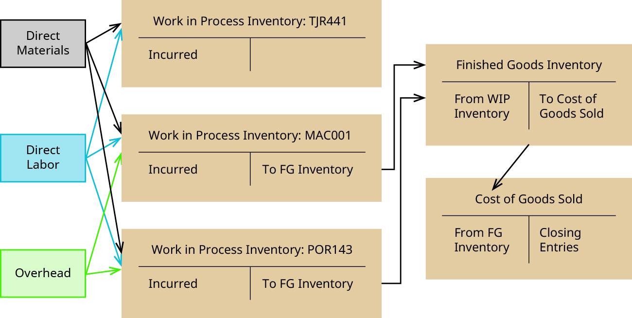 "A figure showing the flow of costs. There are three small boxes on the left indicating ""Direct Materials"", ""Direct Labor"" and ""Overhead."" There are arrows from each of these boxes to the debit side of each of the T-Accounts showing in the middle column: ""Work in Process Inventory: TJR441"", ""Work in Process Inventory: MAC001"" and ""Work in Process Inventory: POR143"" – with the exception of overhead to TR441 (which has not yet been finished.) The debit side of each of these T-accounts say ""Incurred"" in them. The credit side of the T-accounts for MAC001 and POR143 say ""To Finished Goods Inventory"" and there are arrows pointing from each to the debit side of a T-Account for ""Finished Goods Inventory,"" which says ""From WIP Inventory."" The credit side of the Finished Goods Inventory T-Account says ""To Cost of Goods Sold"" and there is an arrow pointing from that to the debit side of a T-Account Labeled ""Cost of Goods Sold"". This T-Account has the words ""From Finished Goods Inventory"" on the debit side and ""Closing Entries"" on the credit side."