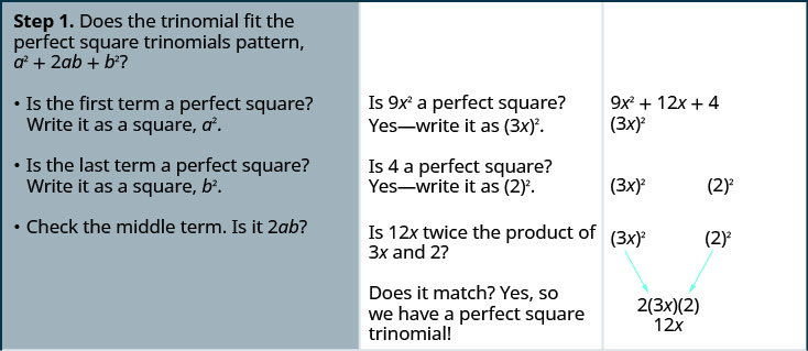 "This table gives the steps for factoring 9 x squared +12 x +4. The first step is recognizing the perfect square pattern ""a"" squared + 2 a b + b squared. This includes, is the first term a perfect square and is the last term a perfect square. The first term can be written as (3 x) squared and the last term can be written as 2 squared. Also, in the first step, the middle term has to be twice ""a"" times b. This is verified by 2 times 3 x times 2 being 12 x."