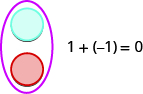 This figure has a blue circle over a red circle. Beside them is the statement 1 plus negative 1 equals 0.