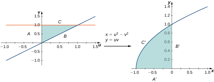 On the left-hand side of this figure, there is a triangular region given in the Cartesian uv-plane with boundaries A, B, and C represented by the v axis, the line u = v, and the line v = 1, respectively. Then there is an arrow from this graph to the right-hand side of the figure marked with x = u squared minus v squared and y = u v. On the right-hand side of this figure there is a complex region given in the Cartesian x y-plane with boundaries A', B', and C' given by the x axis, y axis, and a line curving from (negative 1, 0) through (0, 1), namely x = y squared minus 1, respectively.