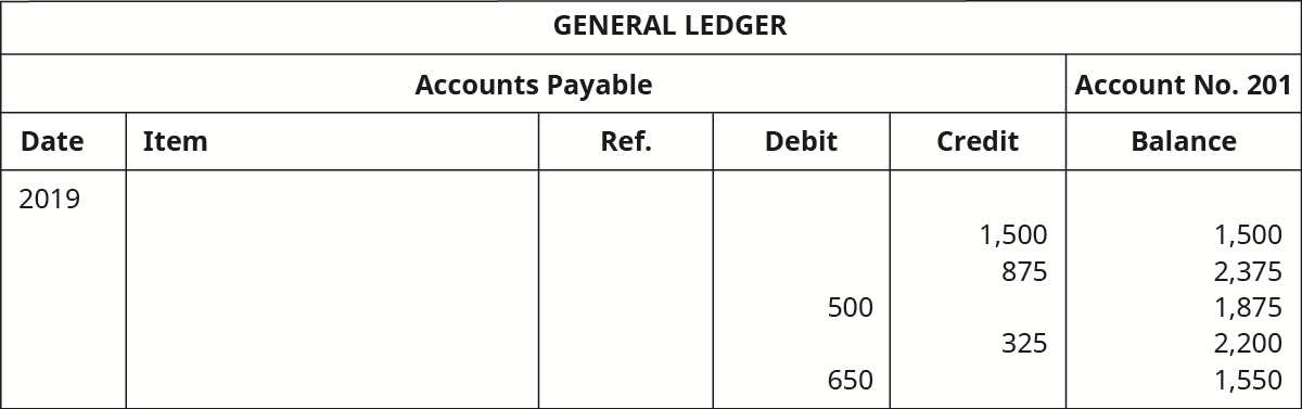 "A General Ledger titled ""Accounts Payable No. 201"" with six columns. Date: 2019. Six columns labeled left to right: Date, Item, Reference, Debit, Credit, Balance. Credit: 1,500; Balance: 1,500. Credit: 875; Balance: 2,375. Debit: 500; Balance: 1,875. Credit: 325; Balance: 2,200. Debit: 650; Balance: 1,550."