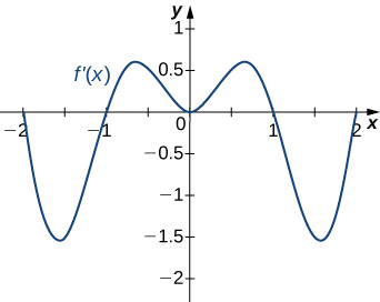The function f'(x) is graphed. The function starts at (−2, 0), decreases to (−1.5, −1.5), increases to (−1, 0), and continues increasing before decreasing to the origin. Then the other side is symmetric: that is, the function increases and then decreases to pass through (1, 0). It continues decreasing to (1.5, −1.5), and then increase to (2, 0).
