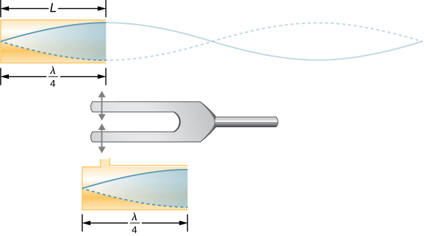 Picture is a diagram of the standing wave that is created in the tube by a vibration introduced near its closed end. The standing wave has three-fourths of its wavelength in the tube.