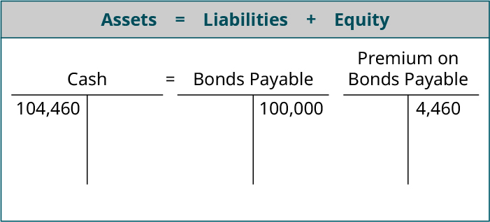 Assets equals Liabilites plus Equity; T account for Cash showing 104,460 on the debit side equals T account for Bonds Payable showing 100,000 on the credit side and Premium on Bonds Payable T account showing 4,460 on the credit side.