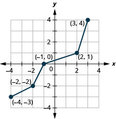 This figure shows a line from (negative 4, negative 3) to (negative 2, negative 2) then to (negative 1, 0) then to (2, 1) and then to (3, 4).