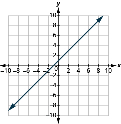 "The graph shows the x y-coordinate plane. The x and y-axis each run from -10 to 10.  A line passes through the points ""ordered pair 0, 1"" and ""ordered pair -1, 0""."