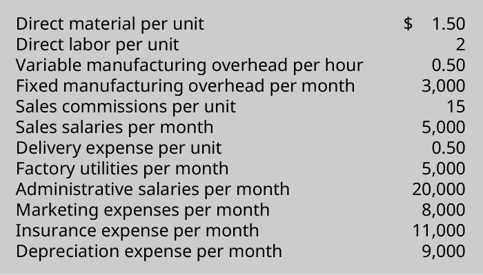 Direct material per unit $1.50, Direct labor per unit 2, Variable manufacturing overhead per hour 0.50, Fixed manufacturing overhead per month 3,000, Sales commissions per unit 15, Sales salaries per month 5,000, Delivery expense per unit 0.50, Factory utilities per month 5,000, Administrative salaries per month 20,000, Marketing expenses per month 8,000, Insurance expense per month 11,000, Depreciation expense per month 9,000.