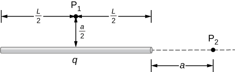 A horizontal rod of length L is shown. The rod has total charge q. Point P 1 is a distance a over 2 above the midpoint of the rod, so that the horizontal distance from P 1 to each end of the rod is L over 2. Point P 2 is a distance a to the right of the right end of the rod.